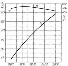 Рисунок 2.1. Внешняя скоростная характеристика двигателя автомобиля ЗИЛ – 133ГЯ